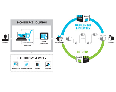 Ecommerce Process Flow
