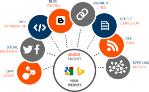 Services OFfered by iTransparity Digital Marketing Agency